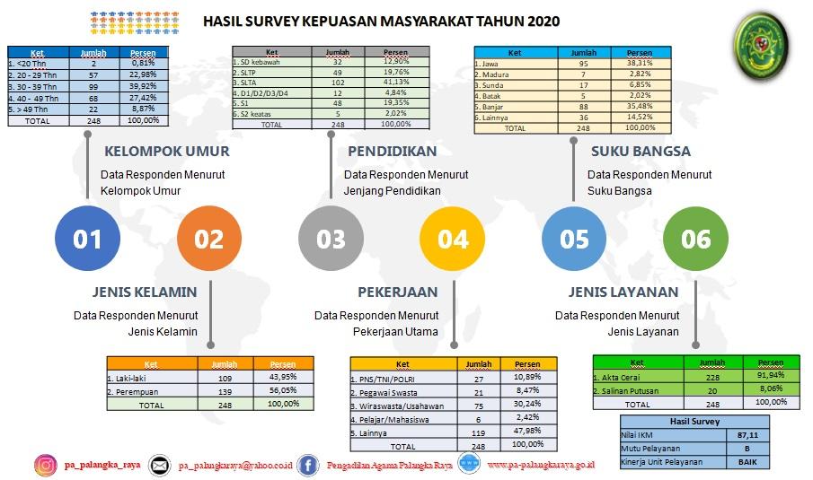Survey Kepuasan Masyarakat 2020