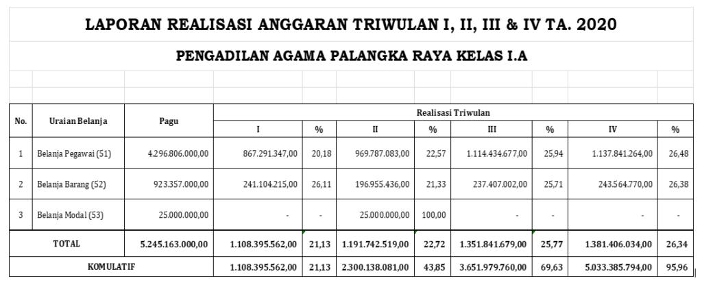 Laporan Realisasi Anggaran 2020